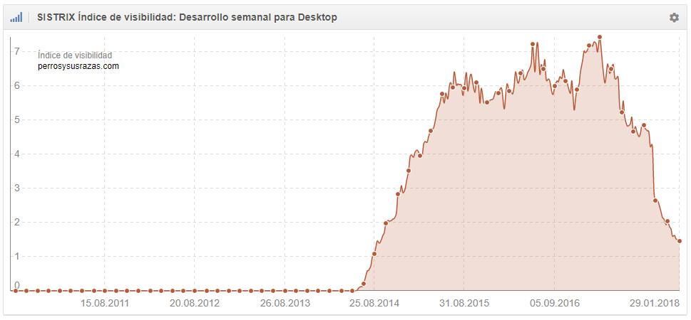 Perrosysusrazas.com -72,51%