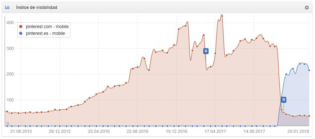 Visibilidad de pinterest.com en mobile vs. pinterest.es