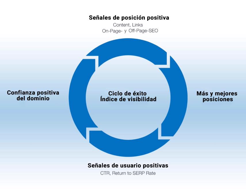 Factores positivos que favorecen una tendencia al alza