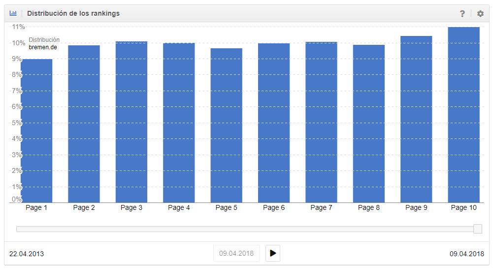 Distribución promedio (igualmente distribuida) del dominio bremen.de