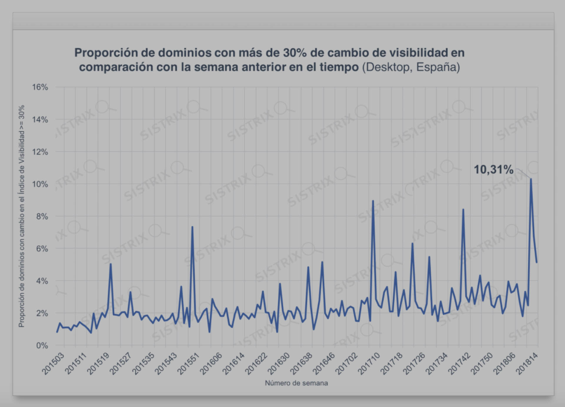 Dominios con más de un 30% de cambio en la visibilidad - Desktop España