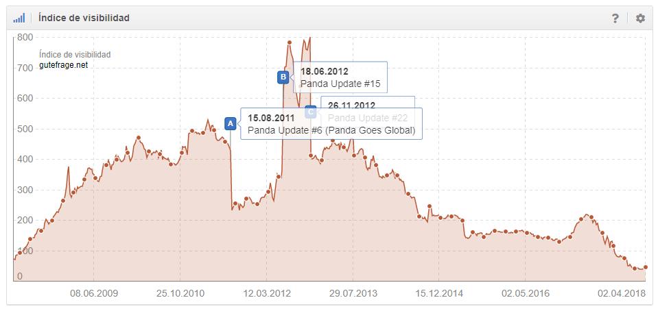Desarrollo del Índice de Visibilidad gutefrage.net tras ser afectado por varios Panda Updates (google.de)