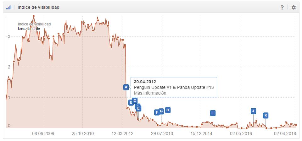 Desarrollo del Índice de Visibilidad de kreuzfahrt.de tras ser afectado por Penguin Update (google.de)