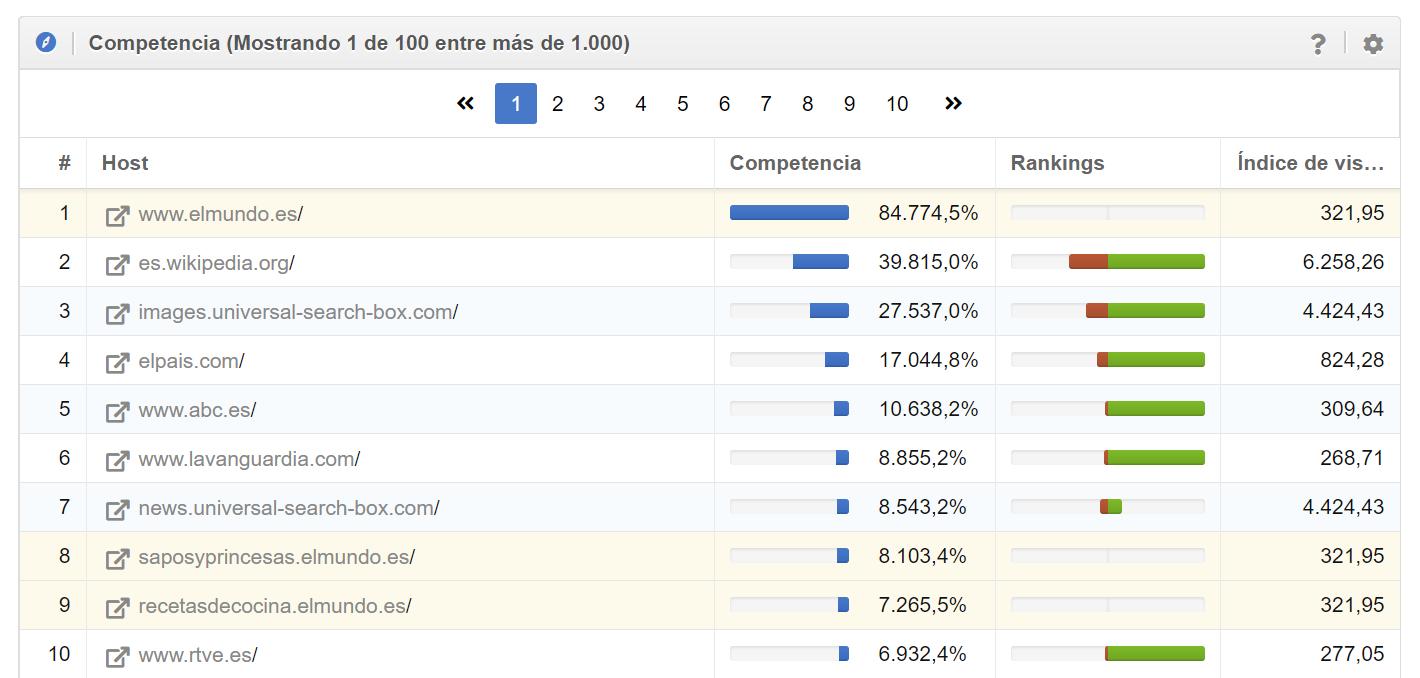 Menú principal del módulo links SISTRIX donde encontrar los mejores dominios de referencia para el dominio analizado