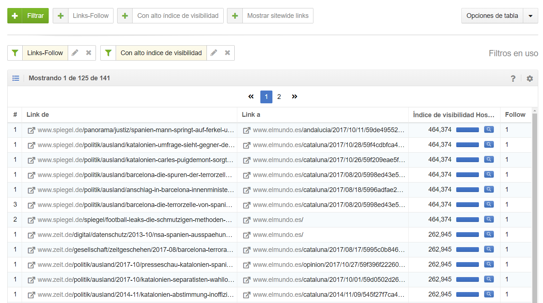 mejores URLs enlazadas del dominio elmundo.es