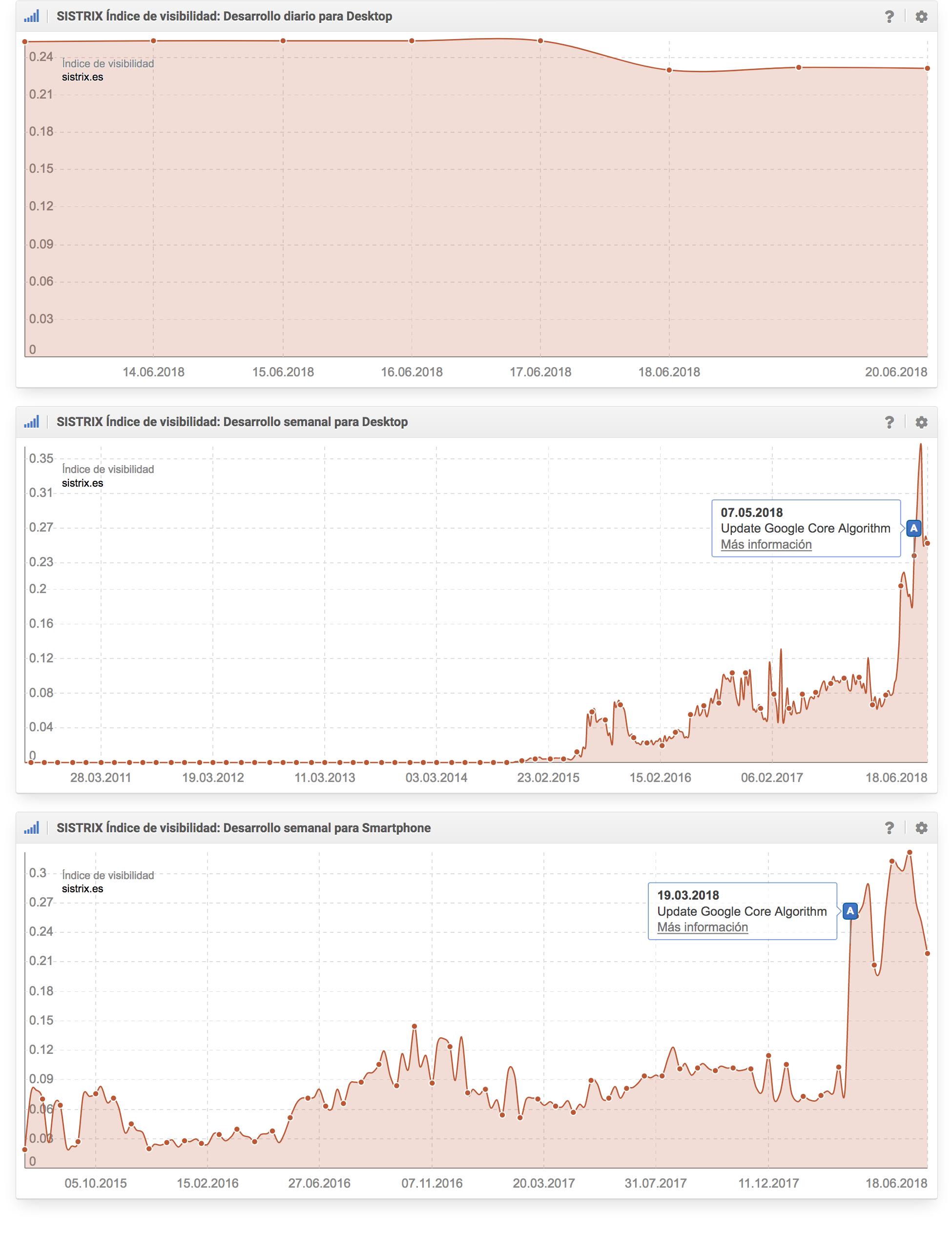 Índice de visibilidad diario con datos desde 13 de junio 2018, Índice de visibilidad semanal con datos desde 26 de julio 2010, Índice de visibilidad móvil con datos desde 13 de julio 2015 del dominio sistrix.es