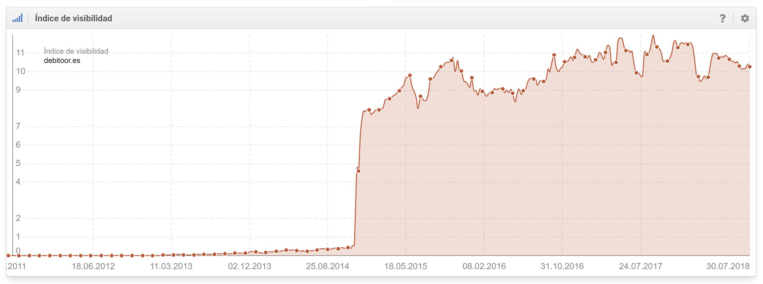Histórico del índice de visibilidad de debitoor.es en google.es