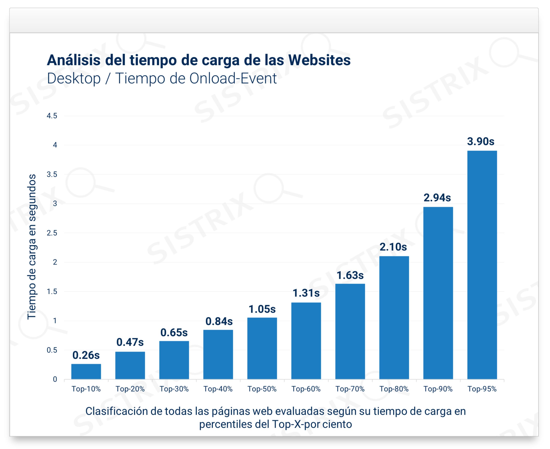 Análisis del tiempo de carga de las websites (Desktop / Tiempo Onload-Event)