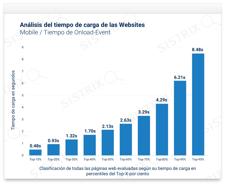 Análisis del tiempo de carga de las websites (Mobile / Tiempo Onload-Event)