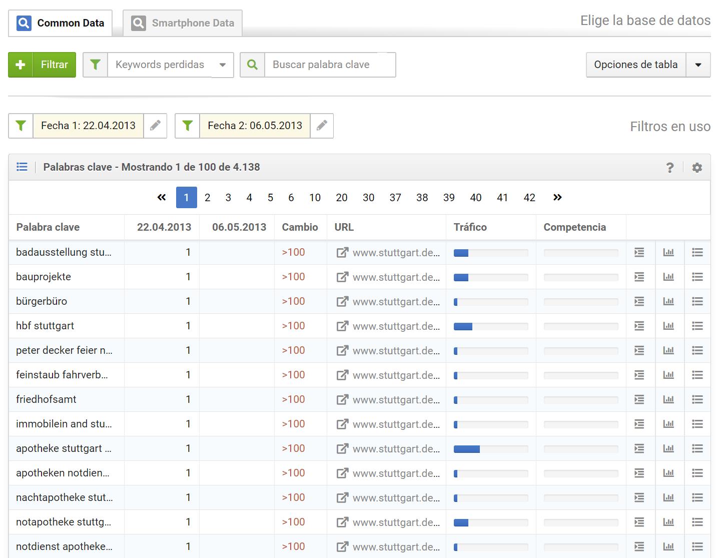 Palabras clave perdidas del dominio stuttgart.de entre el 22.04.2013 y el 06.05.2013 en los resultados de búsqueda de google.de