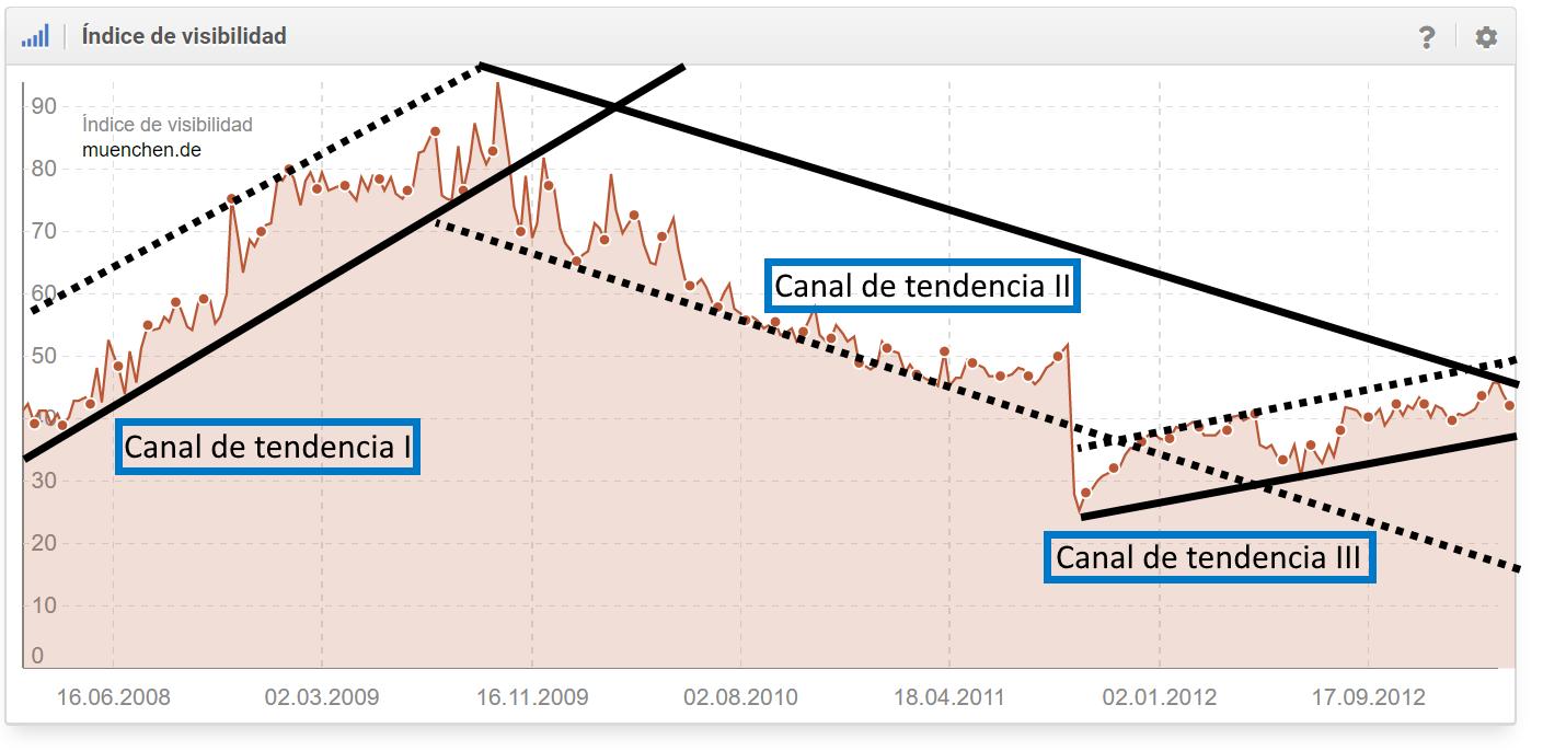 El índice de visibilidad del dominio muenchen.de está fuertemente influenciado por los canales de tendencias y el relanzamiento de su sitio web (desde una perspectiva de SEO sin éxito) en septiembre de 2011.