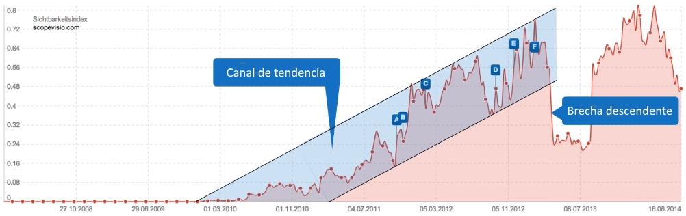 Canal de tendencia al alza en el índice de visibilidad SISTRIX con una brecha descendente en la tendencia de un dominio