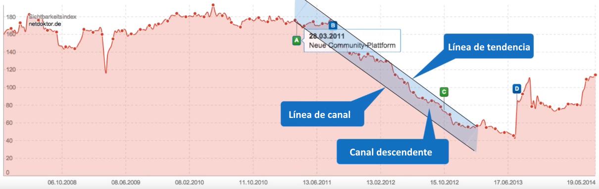 Ejemplo: netdoktor.de con una  tendencia y canal de tendencia descendente a largo plazo