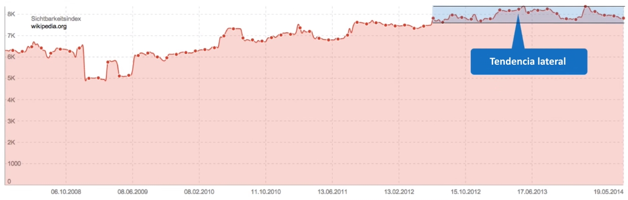 tendencia lateral de visibilidad de wikipedia.org