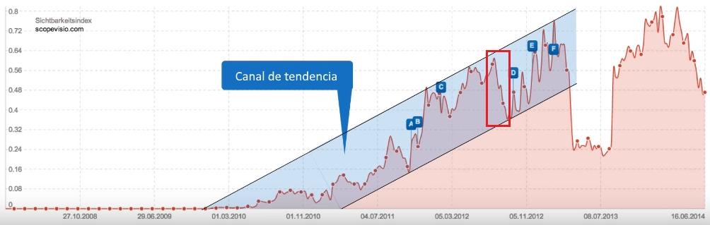 Canal de tendencia al alza en el índice de visibilidad SISTRIX con una caída dentro de la tendencia creciente de un dominio