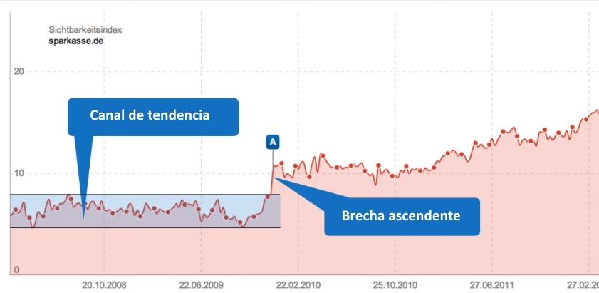 Canal de la tendencia de visibilidad del dominio sparkasse.de y su brecha ascendente en el índice de visibilidad SISTRIX