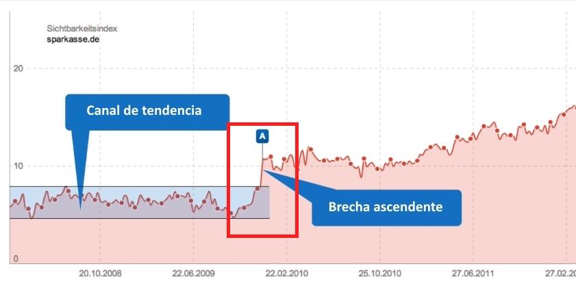 brecha ascendente del dominio sparkasse.de en el índice de visibilidad SISTRIX