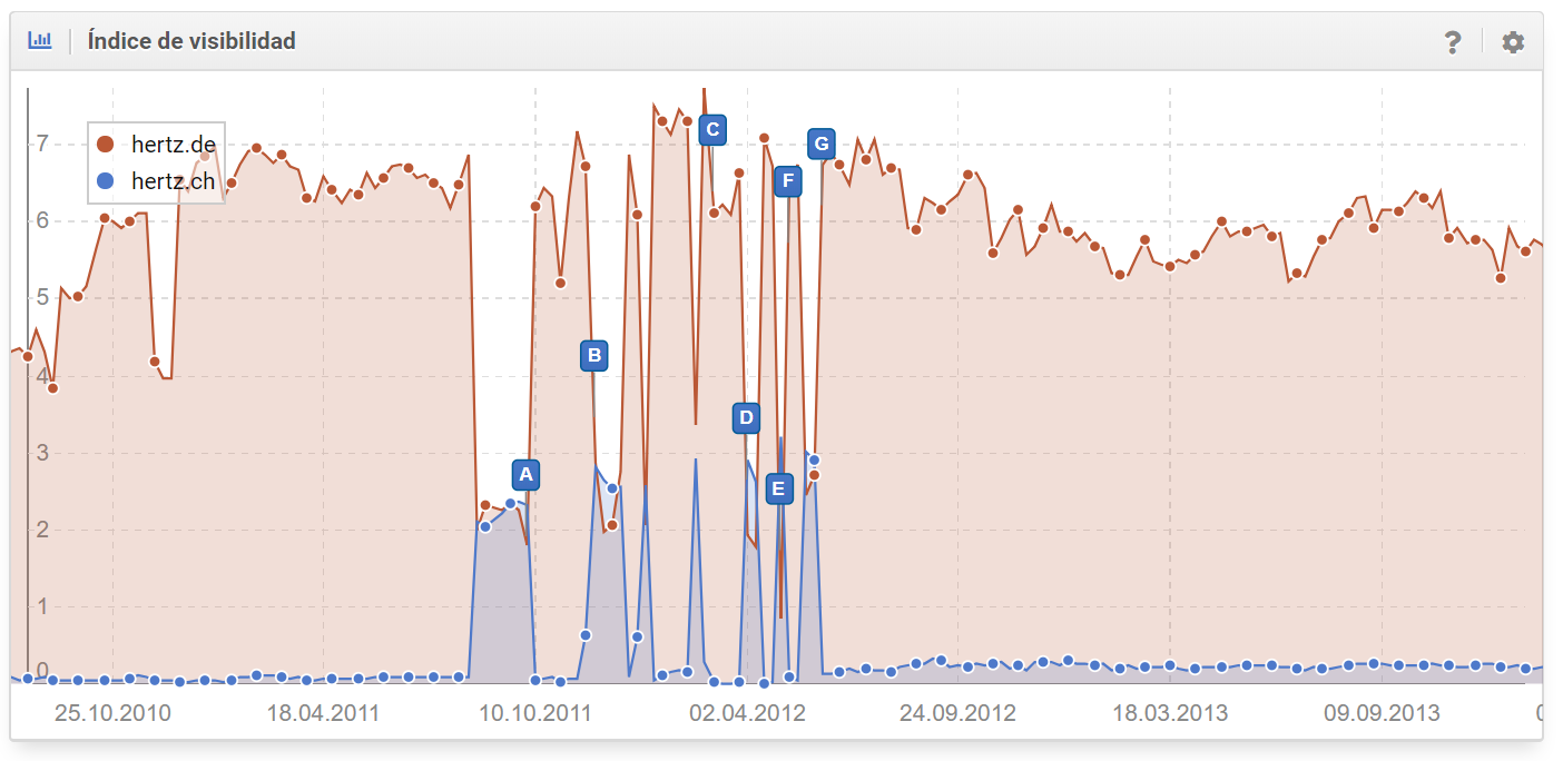 Domain-overlapping duplicate content problem on the German search market
