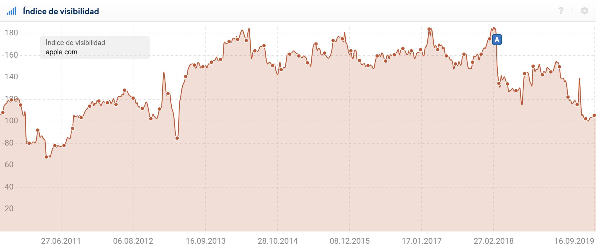 Gráfica que muestra el desarrollo del índice de visibilidad para el dominio apple.com en los resultados de búsqueda de Google.es