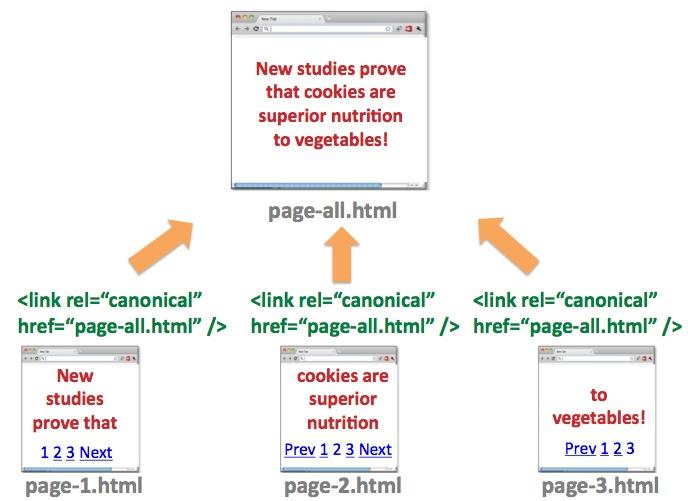 La ilustración de una página Ver-Todo mostrada arriba está tomada del artículo original de Google