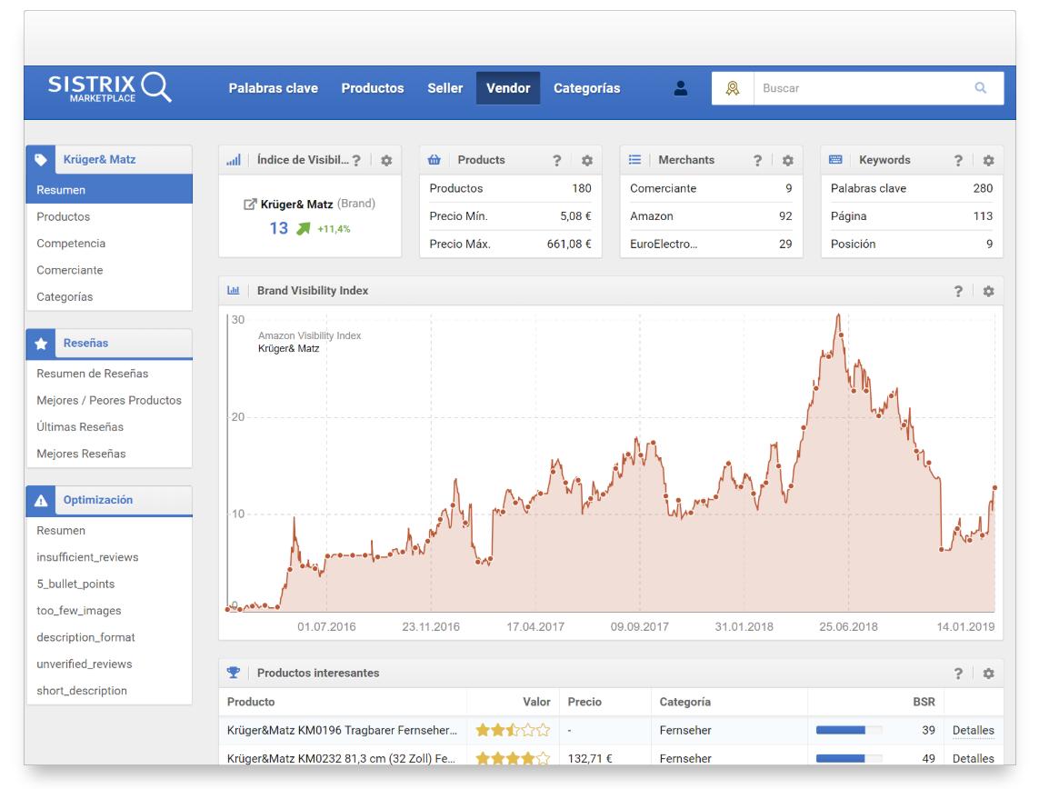 Resumen de la herramienta amazon de SISTRIX para el Vendor Krüger & Matz