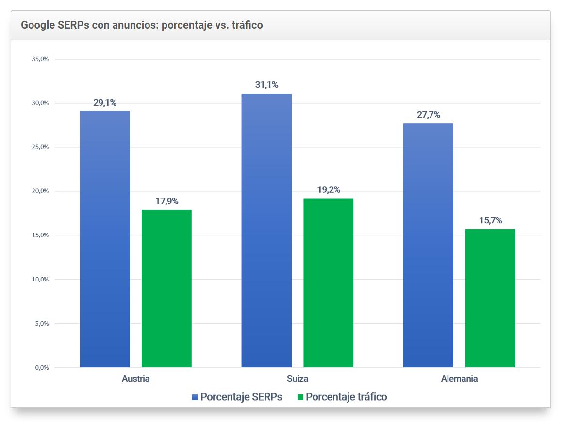 Tabla comparativa de los SERPs de google con anuncios: porcentaje vs tráfico