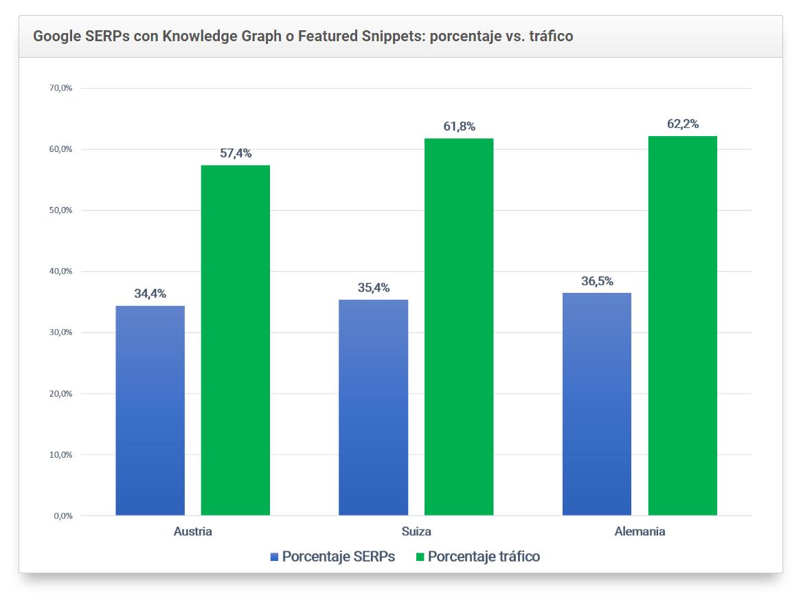 Tabla comparativa de los SERPs de google con Knowledge Graph o Featured Snippets: porcentaje vs. tráfico