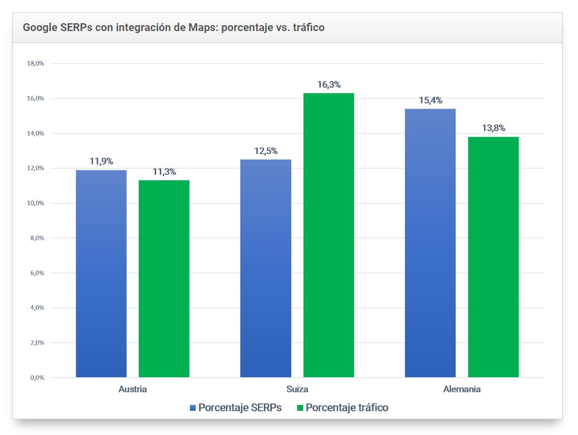 Gráfico de Google SERPs con Integración de maps. Tráfico vs. porcentaje