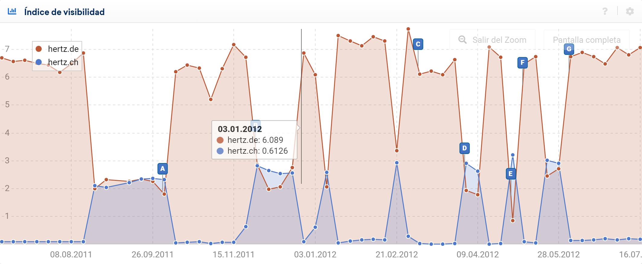 Gráfica del índice de visibilidad donde la comparación muestra de manera impresionante que la visibilidad de Hertz.de, representada por la línea roja, siempre disminuye significativamente cuando la visibilidad de Hertz.ch aumenta y viceversa