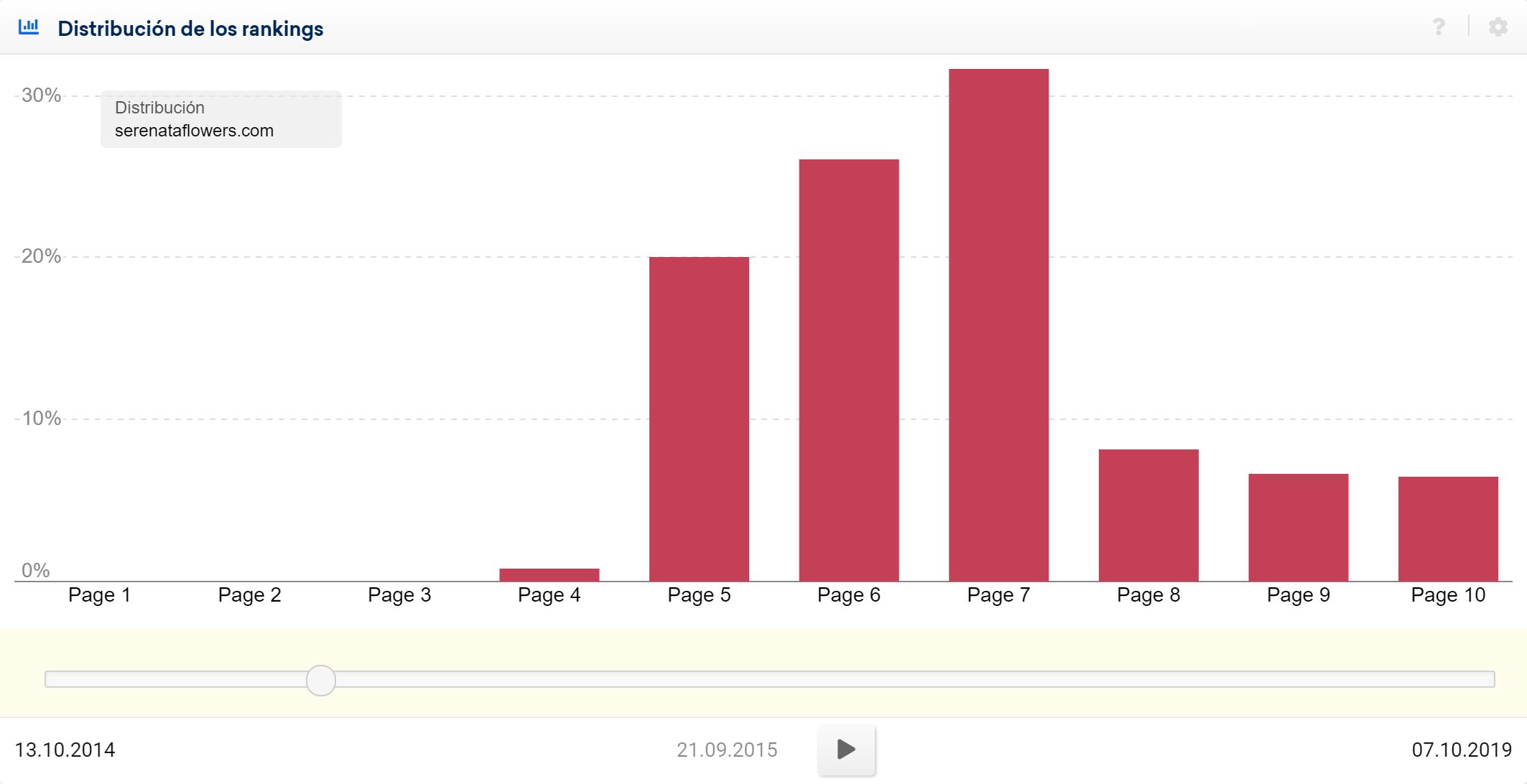 Distribución de los rankings Serenataflowers.com tras su penalización manual por parte de Google en Reino Unido