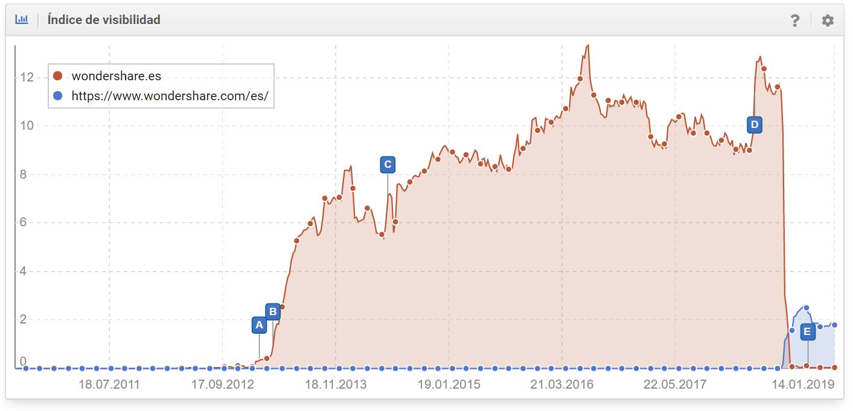 Perdida de visibilidad del dominio wondershare.es (-99,60%)
