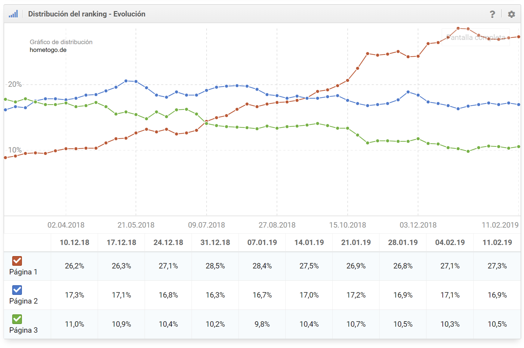 Distribución del ranking para el dominio hometogo.de