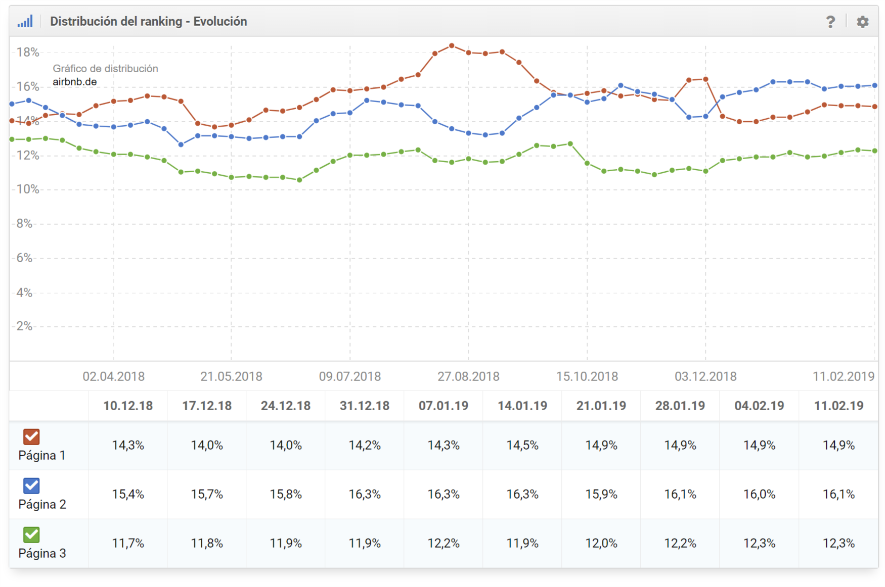Distribución del ranking para el dominio airbnb.de