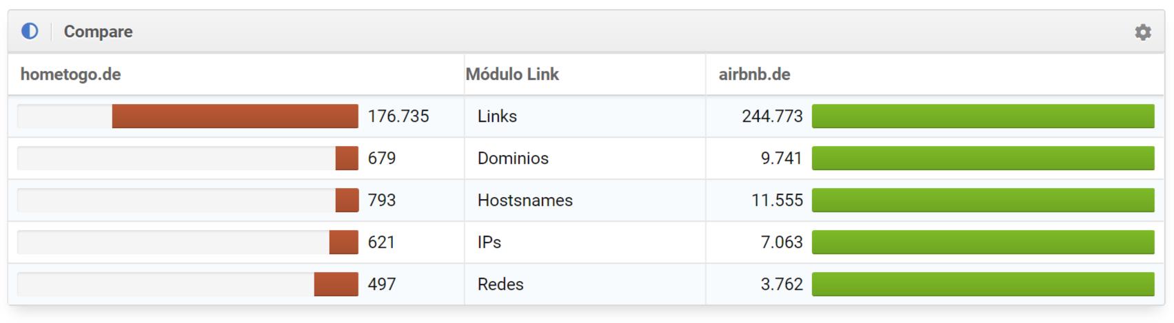 Comparativa de los KPIs del módulo Link de hometogo.de y airbnb.de