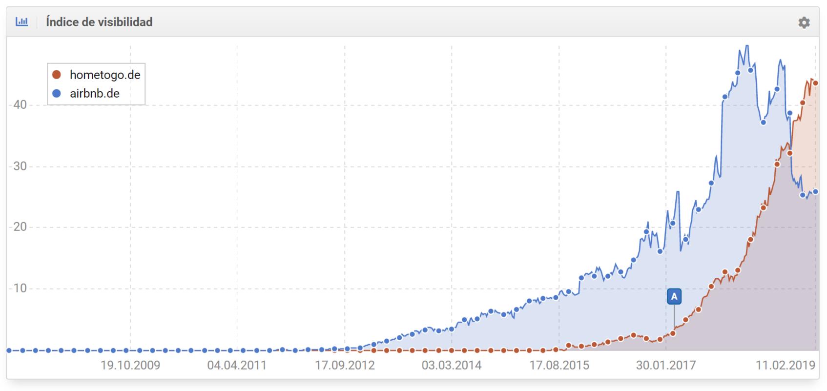 comparativa del índice de visibilidad de hometogo.de y airbnb.de