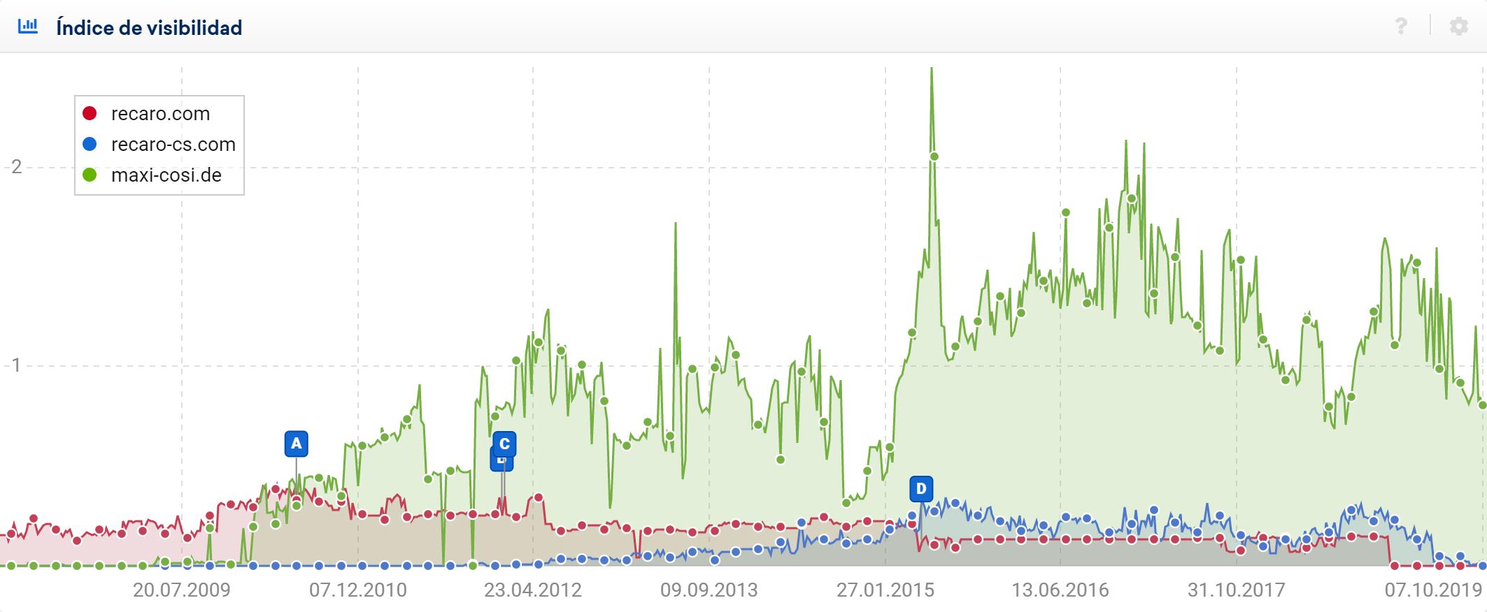 Comparativa del Índice de visibilidad del dominio recaro.com con recaro-cs.com y maxi-cosi.de