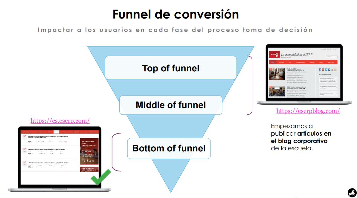 Funnel de conversión de ESERP.com