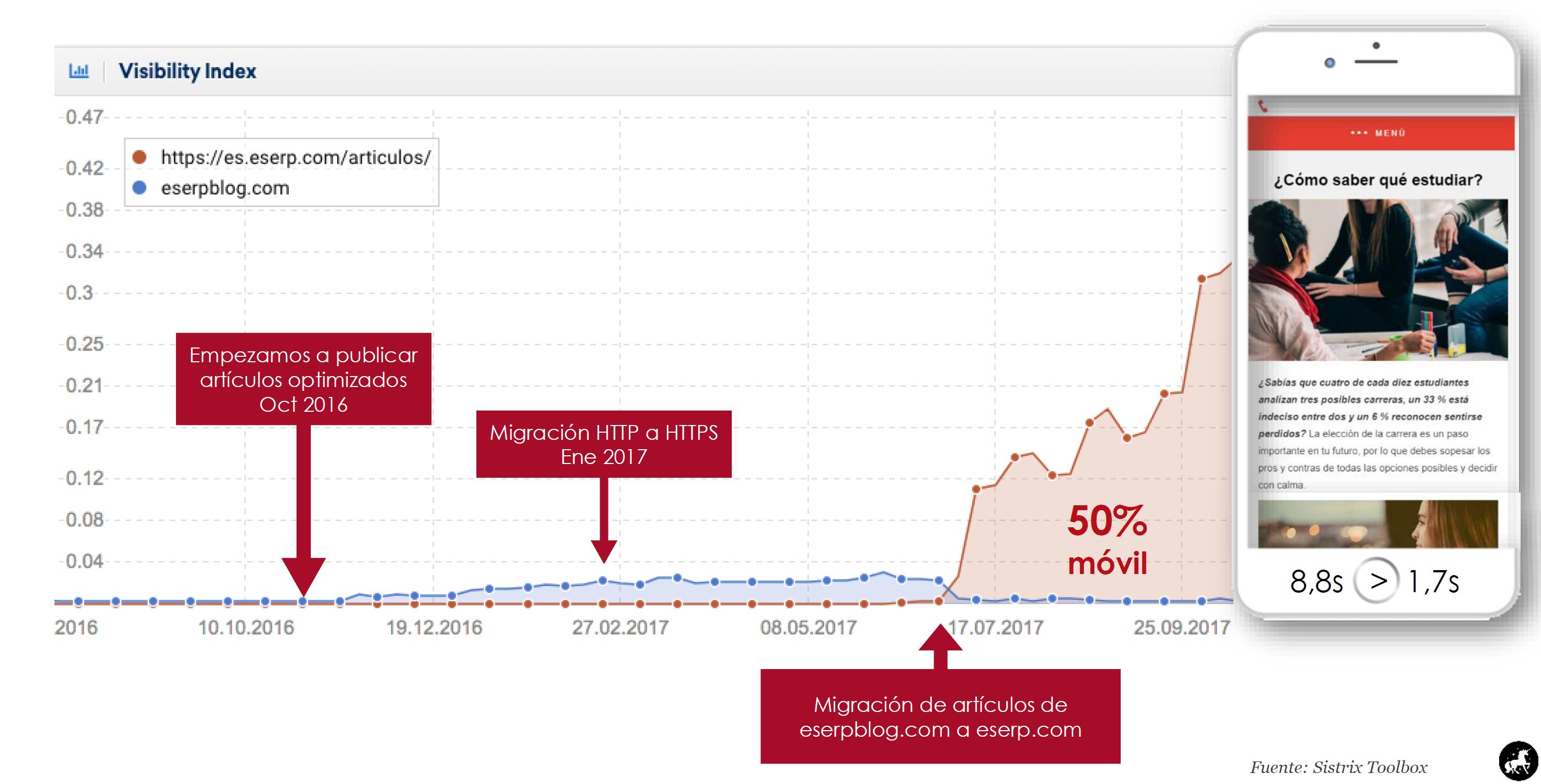 visibilidad de la migración de  eserp.com/articulos/ vs. eserblog.com