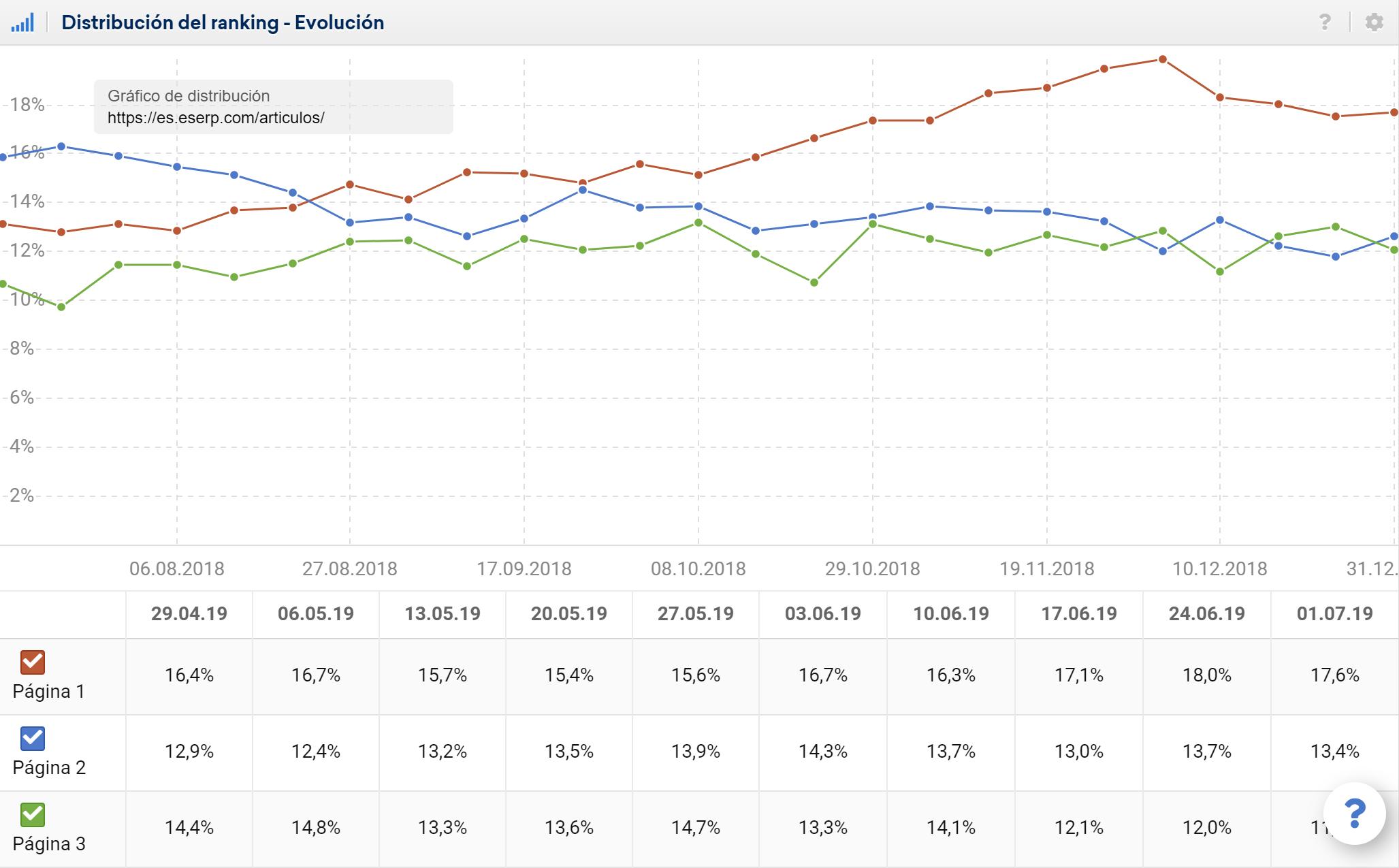 Distribución de los rankings en Google.es de eserp.com/articulos/
