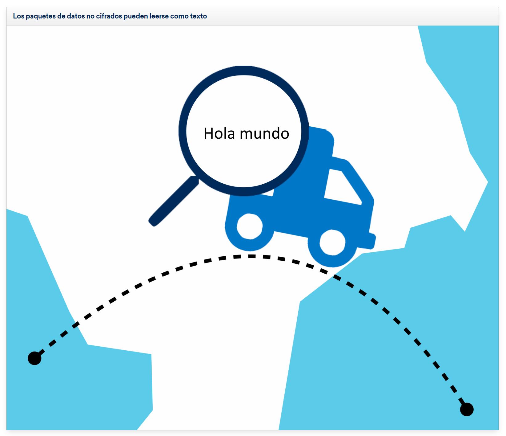 Explicación visual de la lectura de paquetes de datos encriptados si se posee la clave de acceso