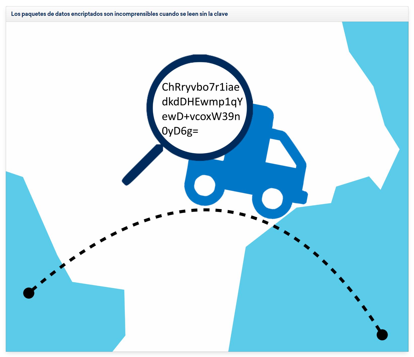 Explicación visual de la lectura de paquetes de datos encriptados si no se posee la clave de acceso