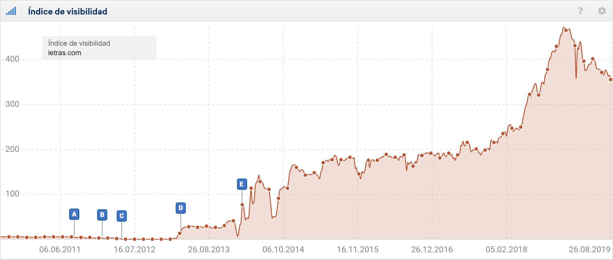 Gráfica del índice de visibilidad del dominio letras.com en Google España desde 2011 hasta agosto de 2019 con un crecimiento positivo.