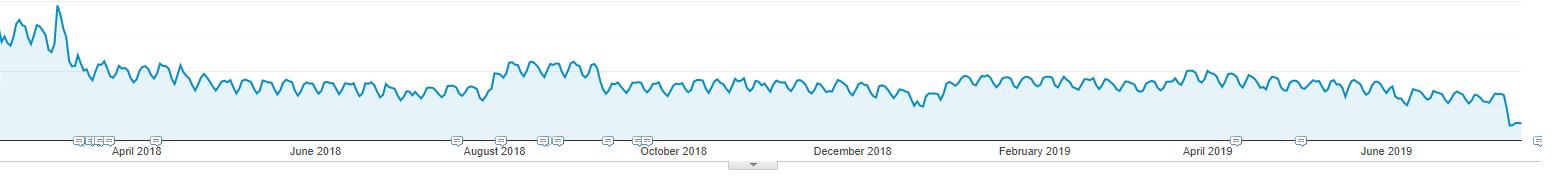 Gráfico que muestra tráfico orgánico de examine.com, coincide con el descenso de visibilidad