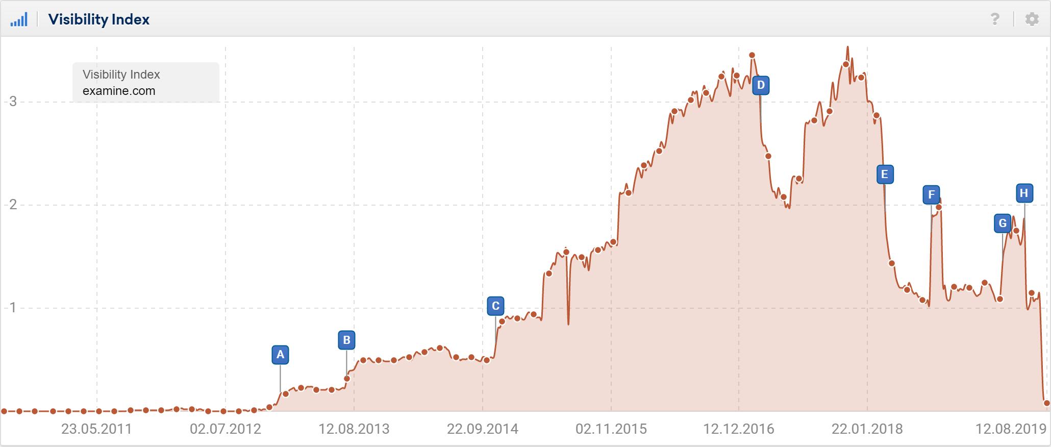 Gráfico que muestra la visibilidad de examine.com en UK y su tendencia descendente en agosto