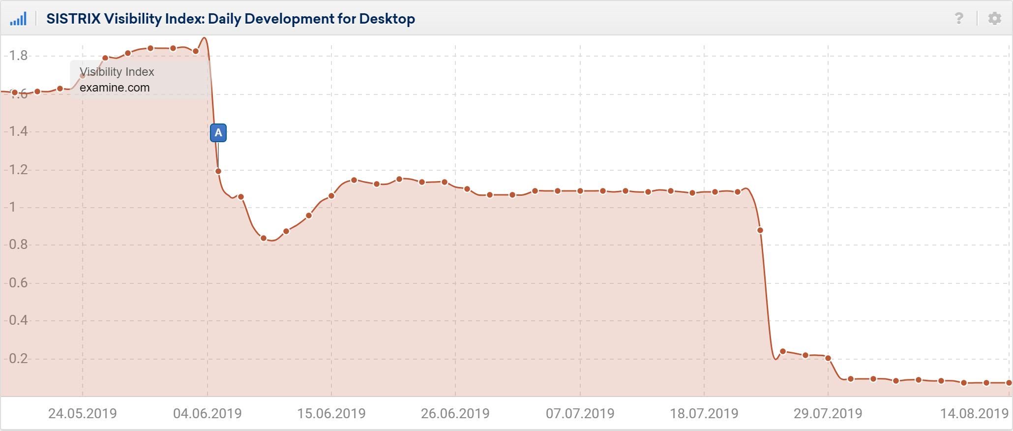 Gráfico que muestra la visibilidad diaria de examine.com en UK y las fechas exactas de su caída