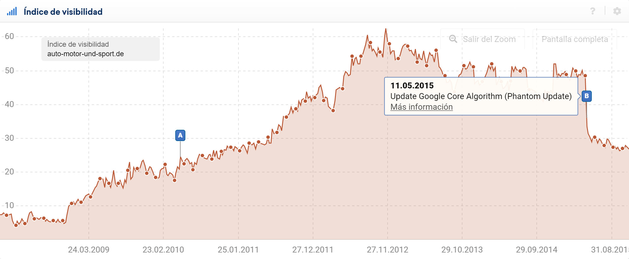 The domain auto-motor-und-sport.de was hit by Google's Core Algorithm Update.