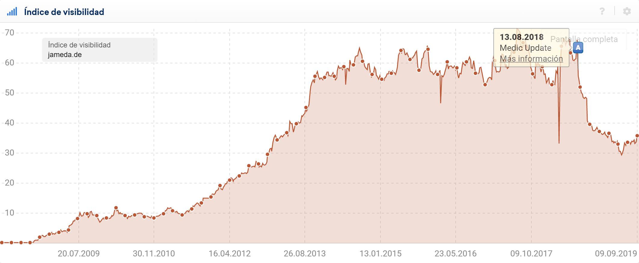 Gráfica del índice de visibilidad de un dominio que se vio afectado por la actualización Medic update el día 13.08.2019.