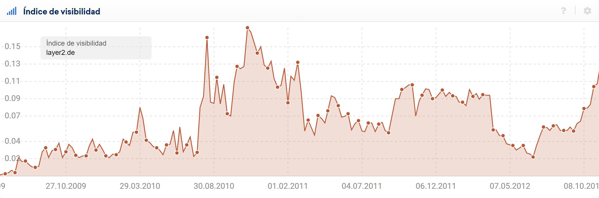 Gráfica del índice de visibilidad de layer2.de en google.de
