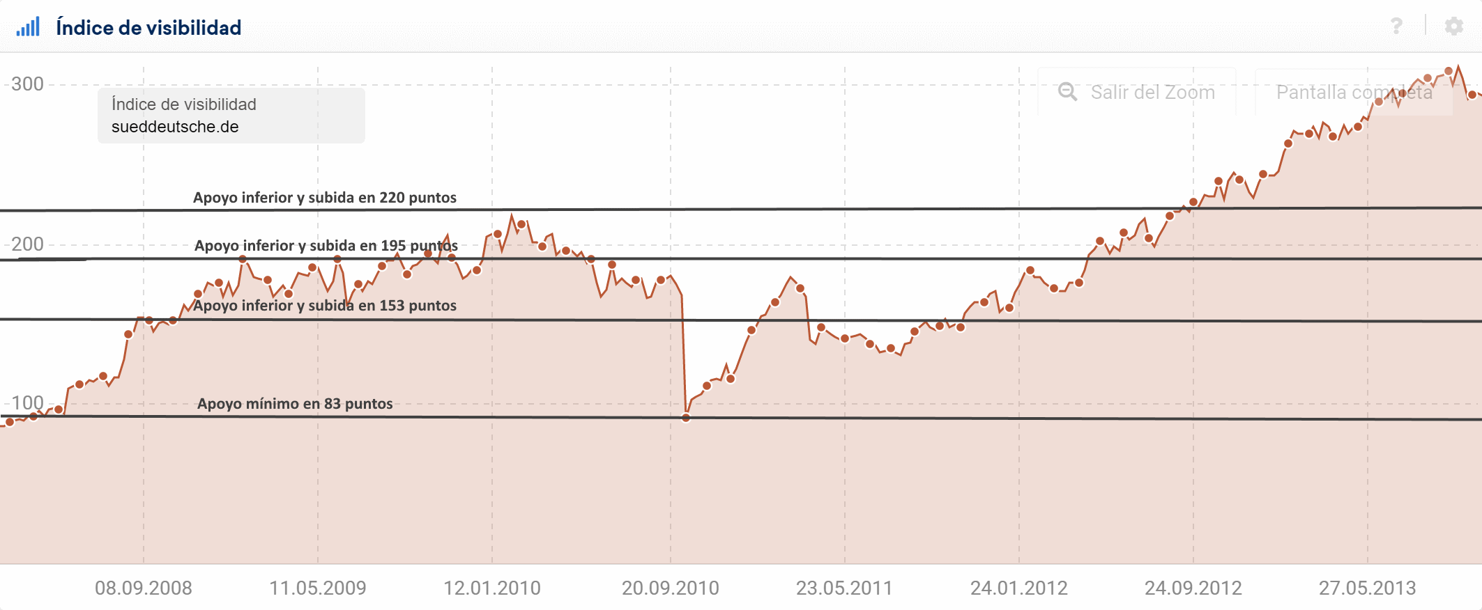 Explicación de los apoyos para entender las tendencias dentro del índice de visibilidad SISTRIX