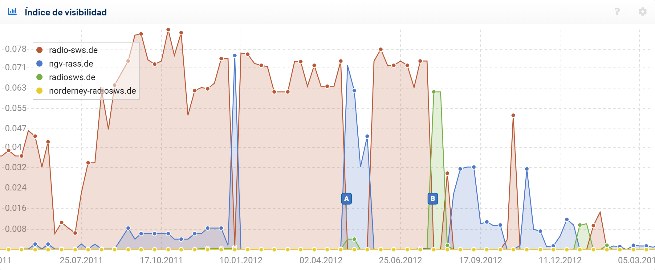 Comparación de la visibilidad de los dominios radio-sws.de, ngv-rass.de, radiosws.de y norderney-radiosws.de